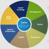 Découvrez les métiers de la retraite complémentaire et de la prévoyance