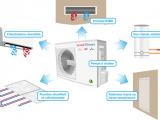 Climax, la solution énergétique pour votre maison